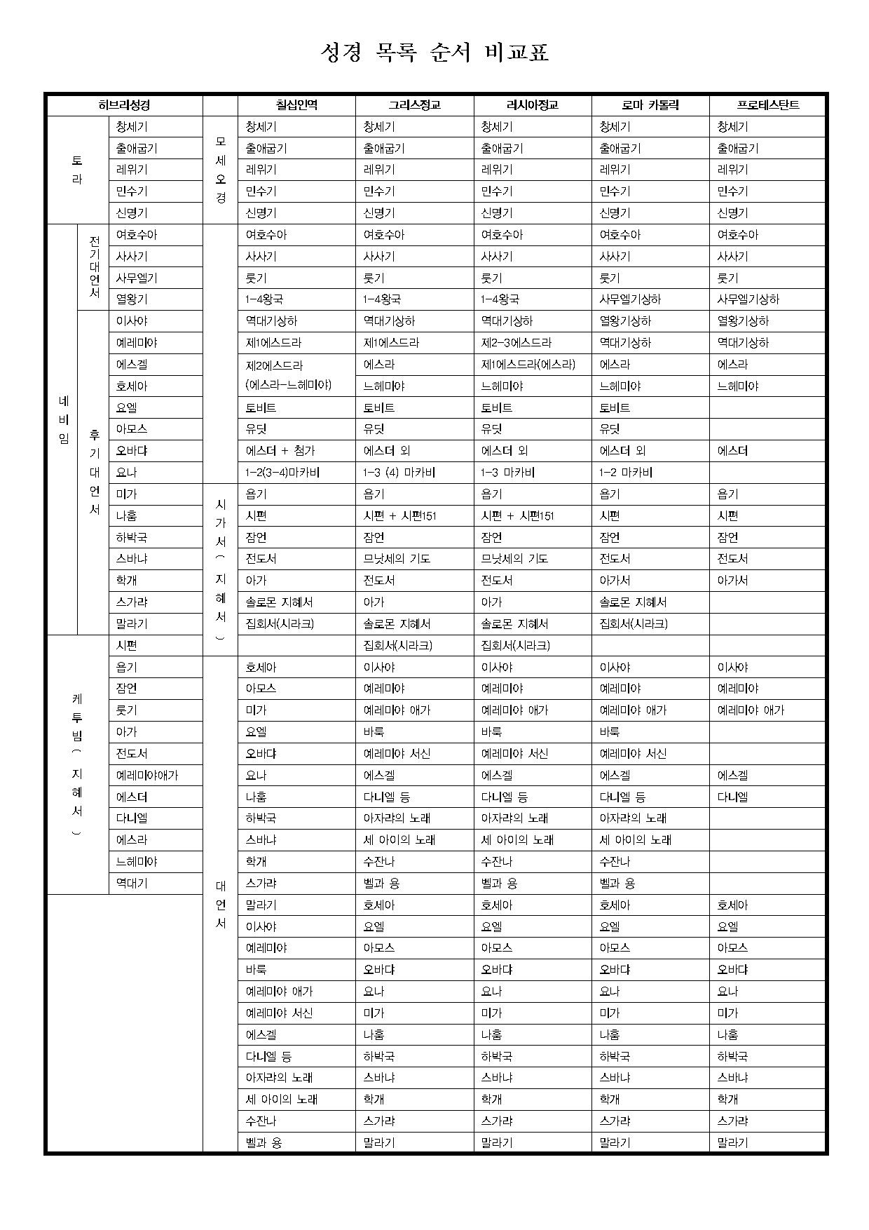 성경 목록 순서 비교표001.png